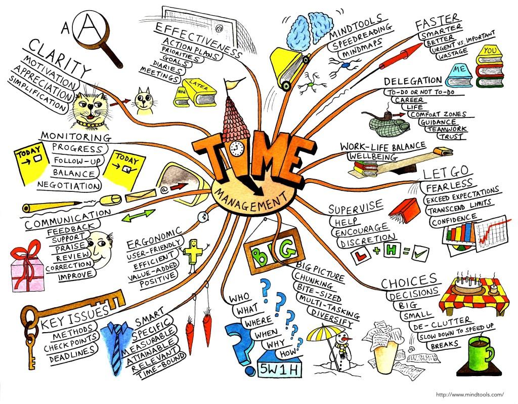 mindmap-mapa-myśli-angielski-nauka-blog-gettinenglish