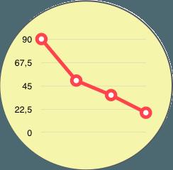 diagramy-wykresy-po-angielsku-biznesowy-angielski