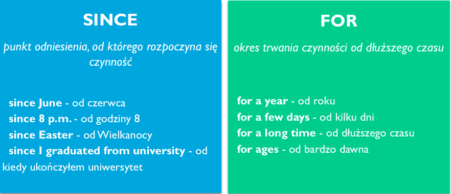 since-fore-present-perfect continuous-gramatyka angielska-gettinenglish