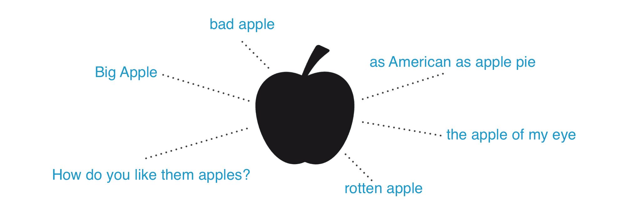 angielskie-idiomy-z-apple-lista-slowek